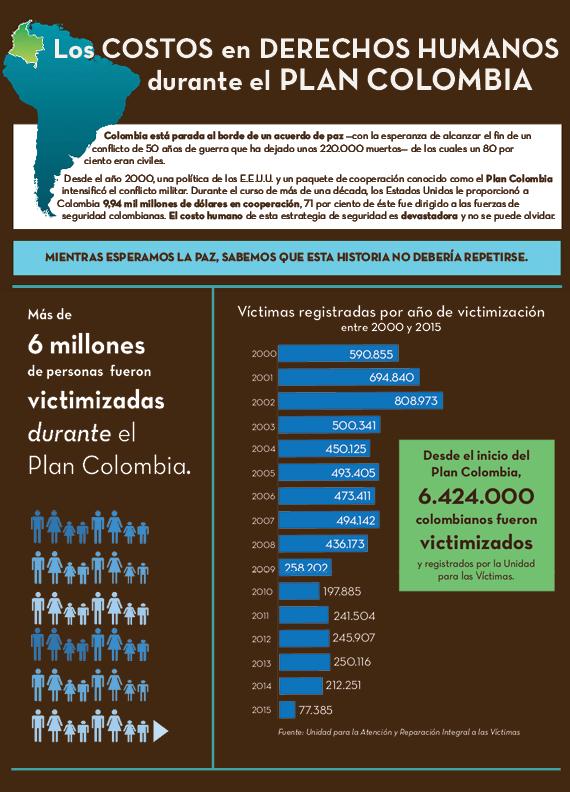 Los Costos en Derechos Humanos durante el Plan Colombia: Infografía