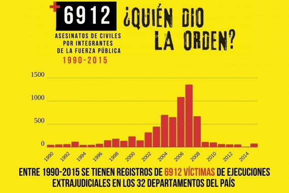 EN BUSQUEDA DE VERDAD, MEMORIA Y JUSTICIA LLEVAN 6.912 CASOS DE EJECUCIONES EXTRAJUDICIALES ANTE LA COMISIÓN DE LA VERDAD